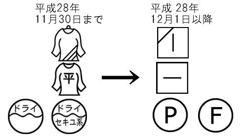 洗濯表示記号変更